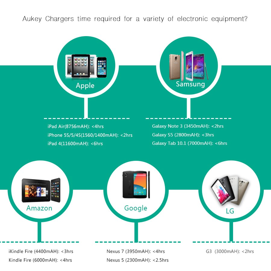 AUKEY Quick Charge 2.0 Universal Dual USB Fast Car Charger Adapter For Mobile Phones iPhone Samsung Tablet PC,With Type-C Cable
