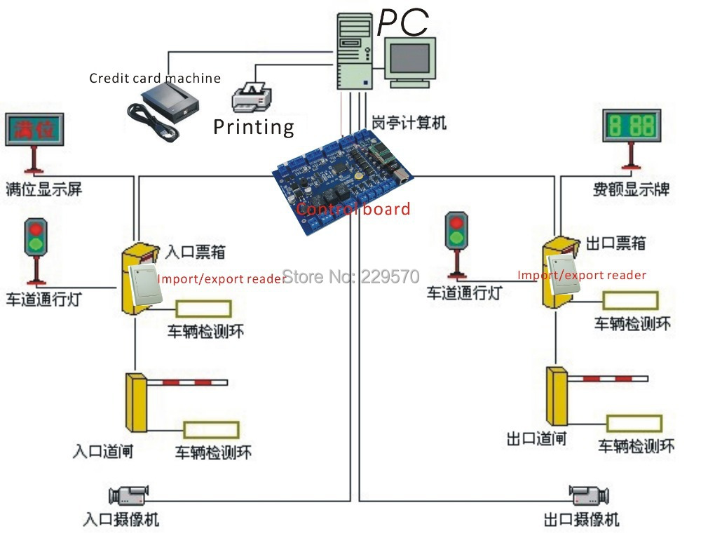 Free shipping 13 56MHZ RFID Parking charge system car parking system English software 2 reader Credit