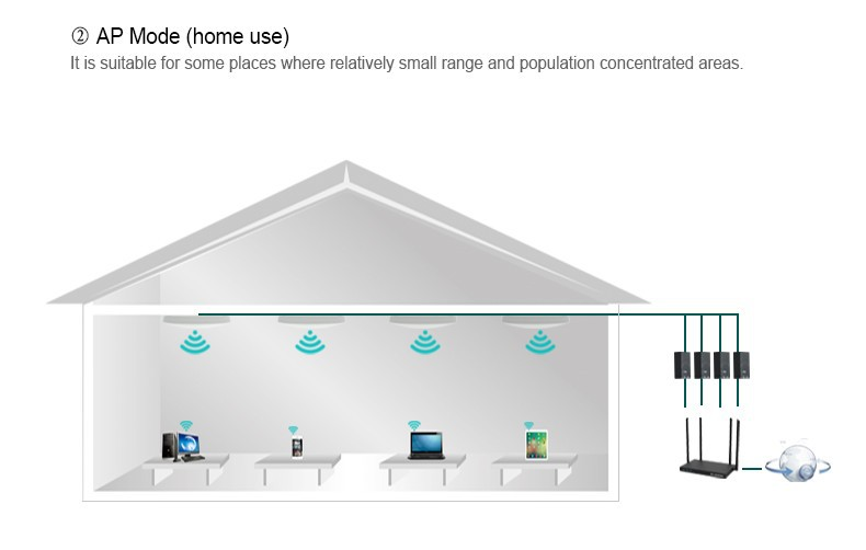 Comfast Cf E320n Ceiling Wireless Ap 802 11b G N Atheros