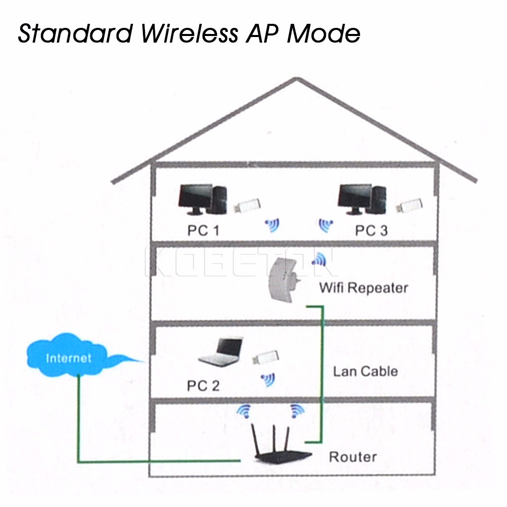 300mbps wireless n 802 11 wifi repeater ap range router