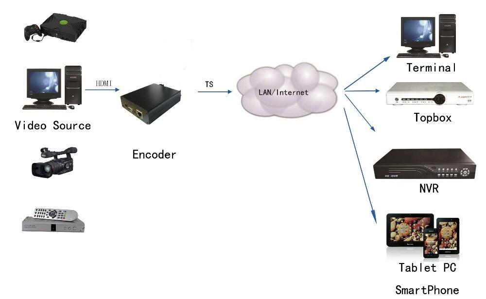 ถูก H.264 HDMI Video Encoderสตรีมมิ่งencocder HDMIส่งสัญญาณถ่ายทอดสดencoder H264เข้ารหัสiptv