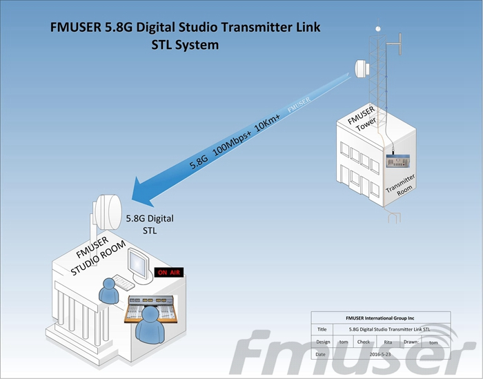 10KM 5.8G 4-way SD Video Audio Digital Studio Transmitter Link STL System for FM/TV Radio Station(China (Mainland))