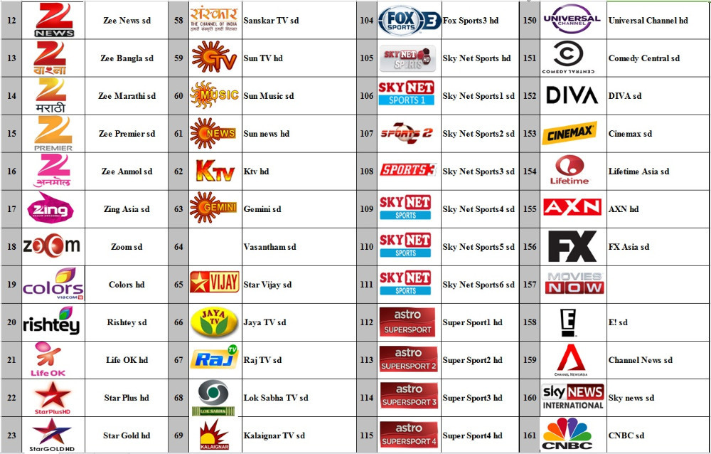 Indian Channels-3