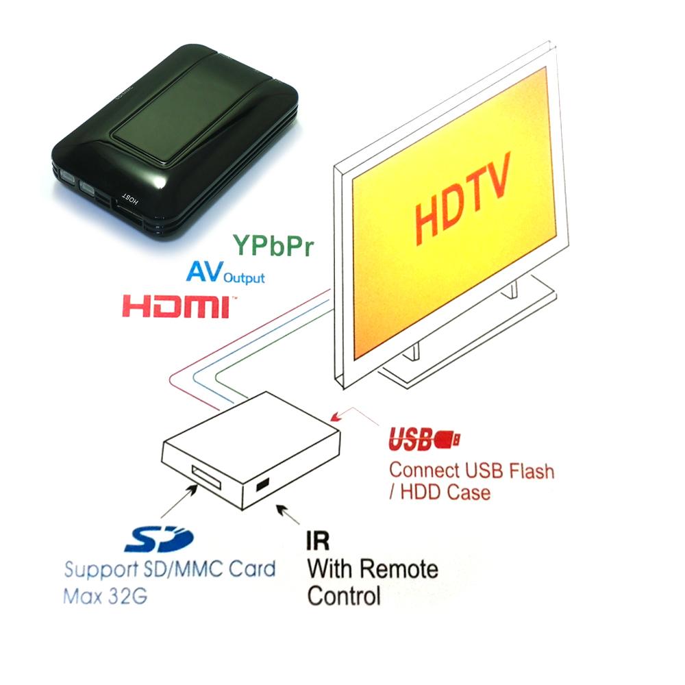 Portable Mini Full 1080p HD Media Player MPEG/MKV/H.264/RMVB with HDMI AV Port USB2.0 Host SD Card Reader Slot IR Remote Control(China (Mainland))