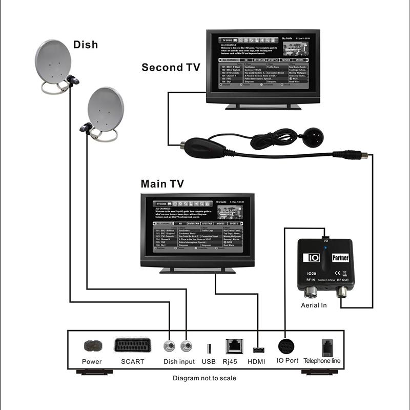 IO-LINK BOX RF MODULATOR OUTPUT FOR SKY HD BOX USE WITH MAGIC EYE TV LINK SPEIAL For EP(China (Mainland))