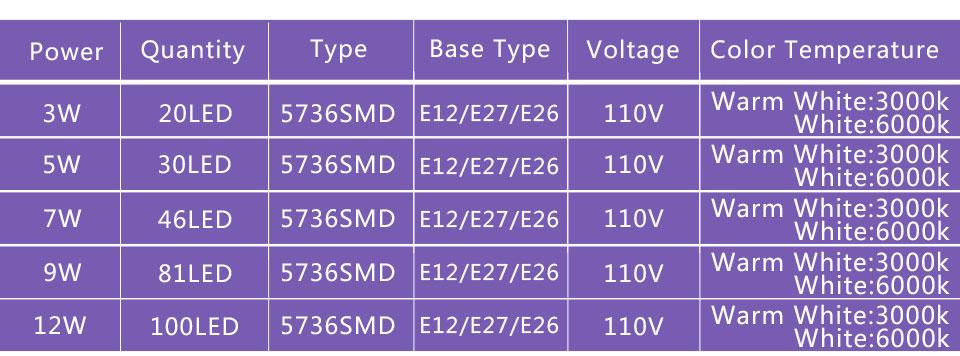 E12 E26 E27 LED Diode lamp (10)