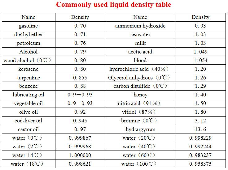 Density Of Glass In Kg M