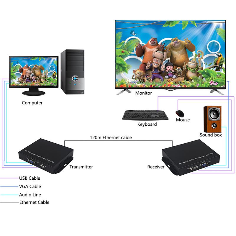 120m VGA KVM VGA Extender Over single-wire CAT5e/6 supports 1 VGA transmitter to N VGA(China (Mainland))