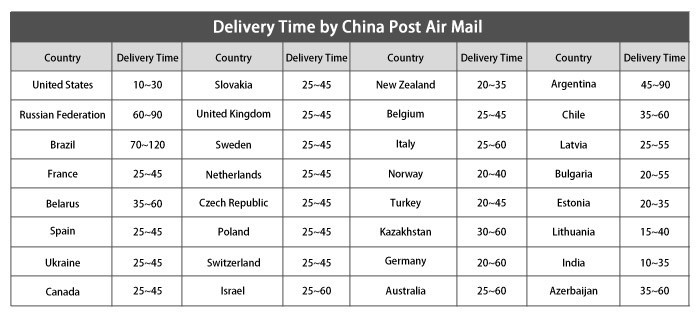 Delivery-time-New2014.6.23