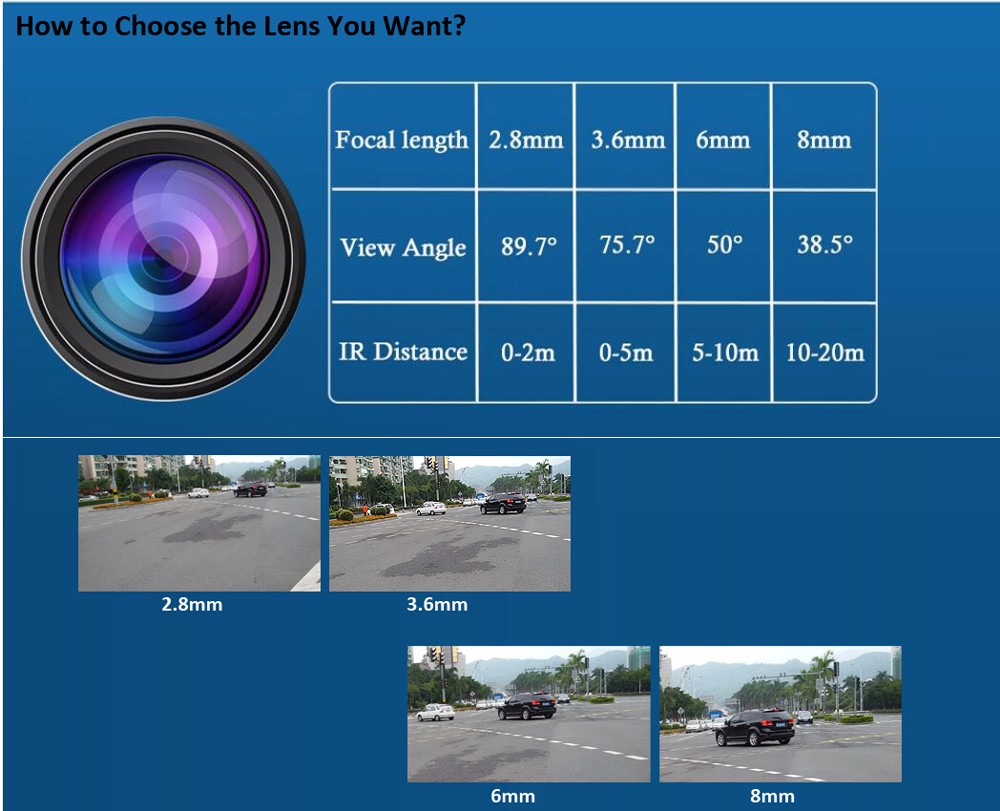 Lens-choose