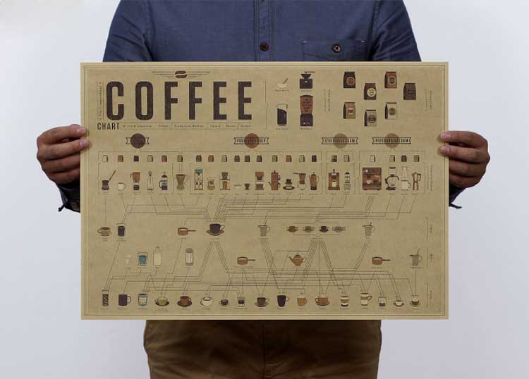 Coffee formula ratio of graphic evolutionary history Adornment bar kitchen vintage poster, kraft paper, posters, wall stickers(China (Mainland))