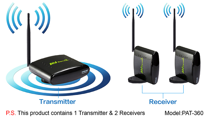 1 Transmitter +2 Receiver, Wireless Audio Video Transmitter and Receiver with Long Range PAT-360(China (Mainland))