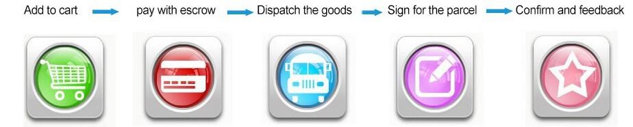 shipment ebook Particulars