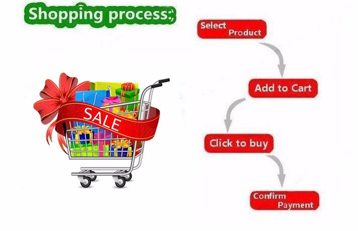 order process2