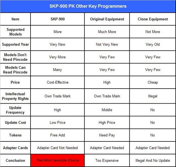superobd-skp-900-hand-held-obd2-auto-key-programmer-ms1(1)
