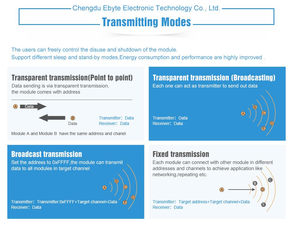 CDEBYTE E45-DTU-1W LoRa Wireless data Transceiver (8)