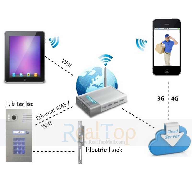 ip wifi video door phone intercom to remote control door locks anywhere(China (Mainland))
