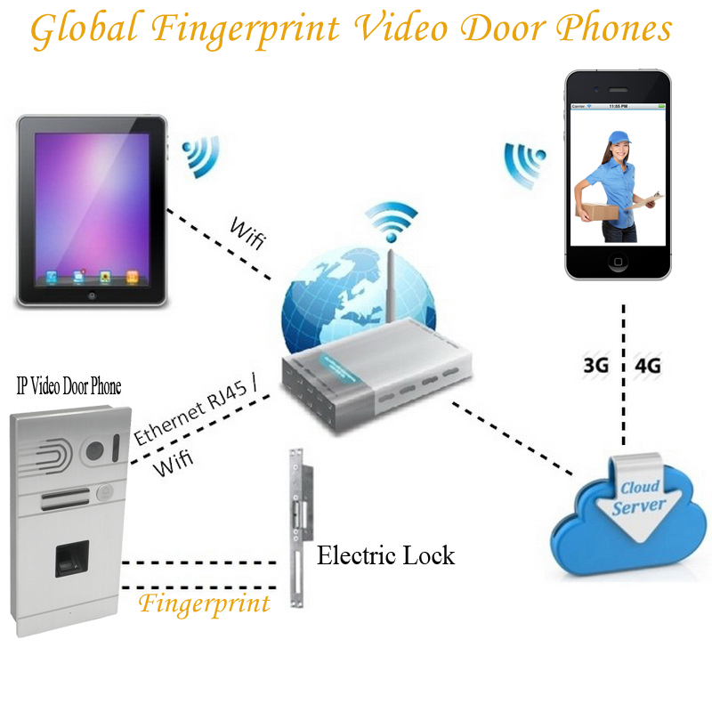 New wireless ip wifi video door phone Fingerprint intercom system remote control via Smartphones Support ISO Android Device(China (Mainland))