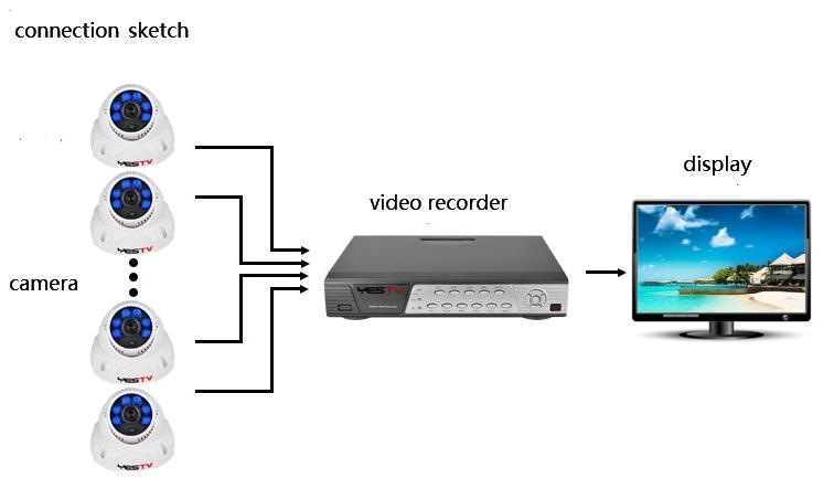 Infrared Night Vision SONY CMOS IMX138 DOME 1200TVL CCTV Camera indoor Security Camera IR Cut Filter