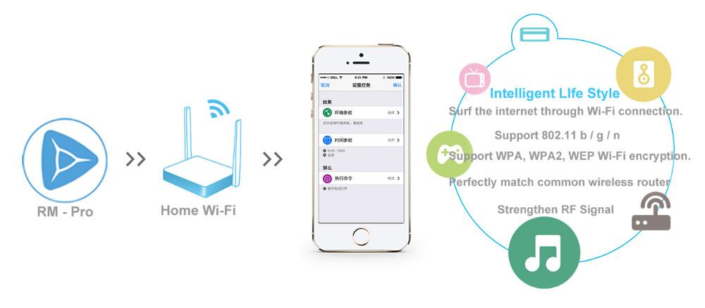 2--Broadlink Remote Control Rm Pro RM2, Smart Home Universal Intelligent Controller--