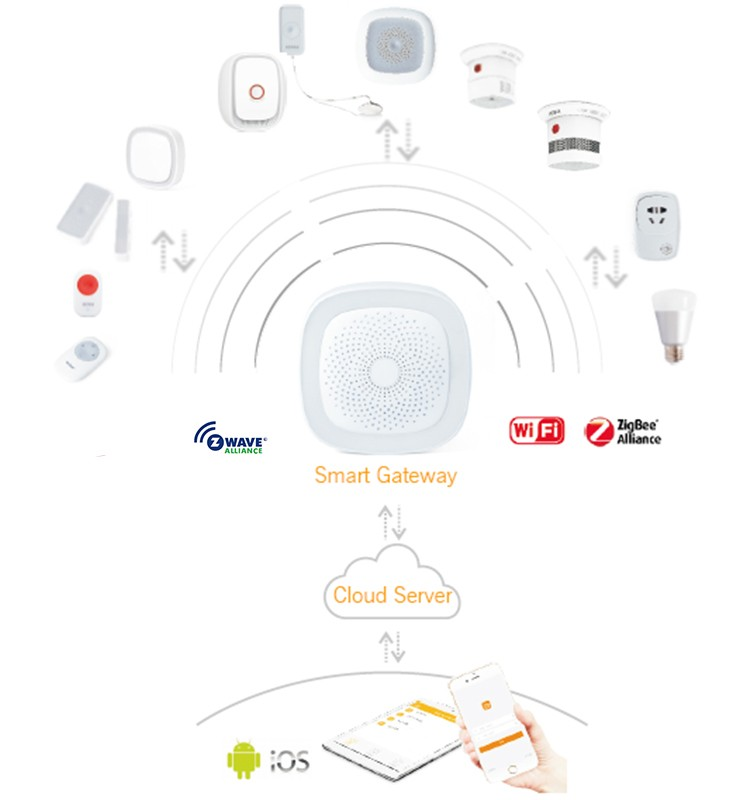 Prod good further 85538 together with Z Wave Garage Door Monitor as well 3 besides Adt Safewatch Pro Wiring Diagrams. on smart smoke sensor alarm