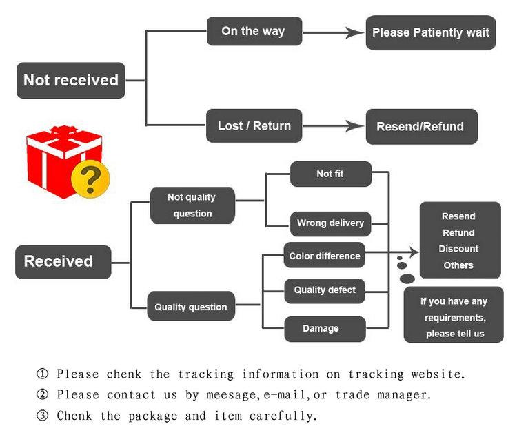 return & refund (3)