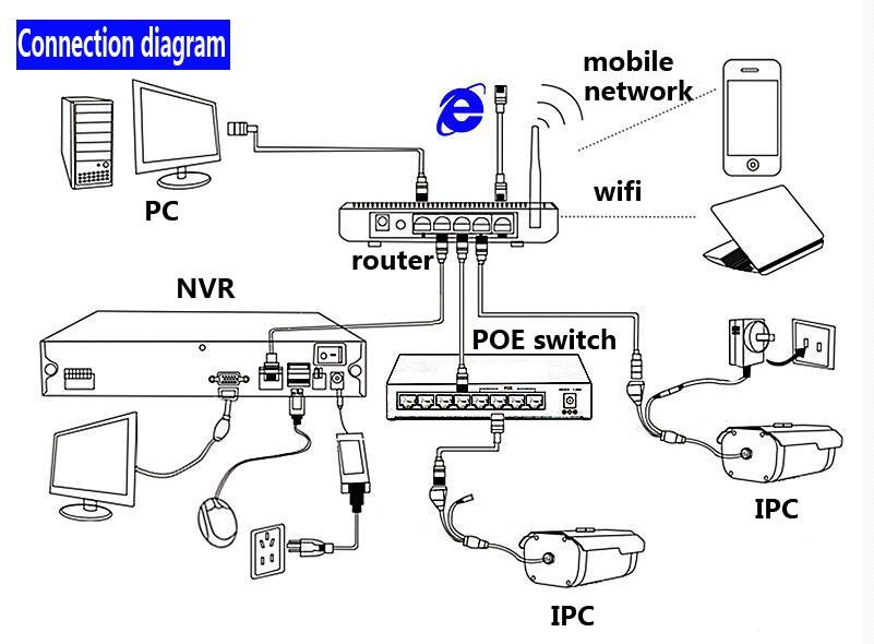 Full HD 1080P CCTV NVR 9CH NVR For IP Camera ONVIF H.264