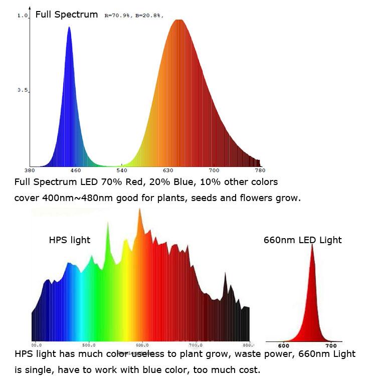 10pcs Lot High Power 50w Full Spectrum 380 840nm Smd Led
