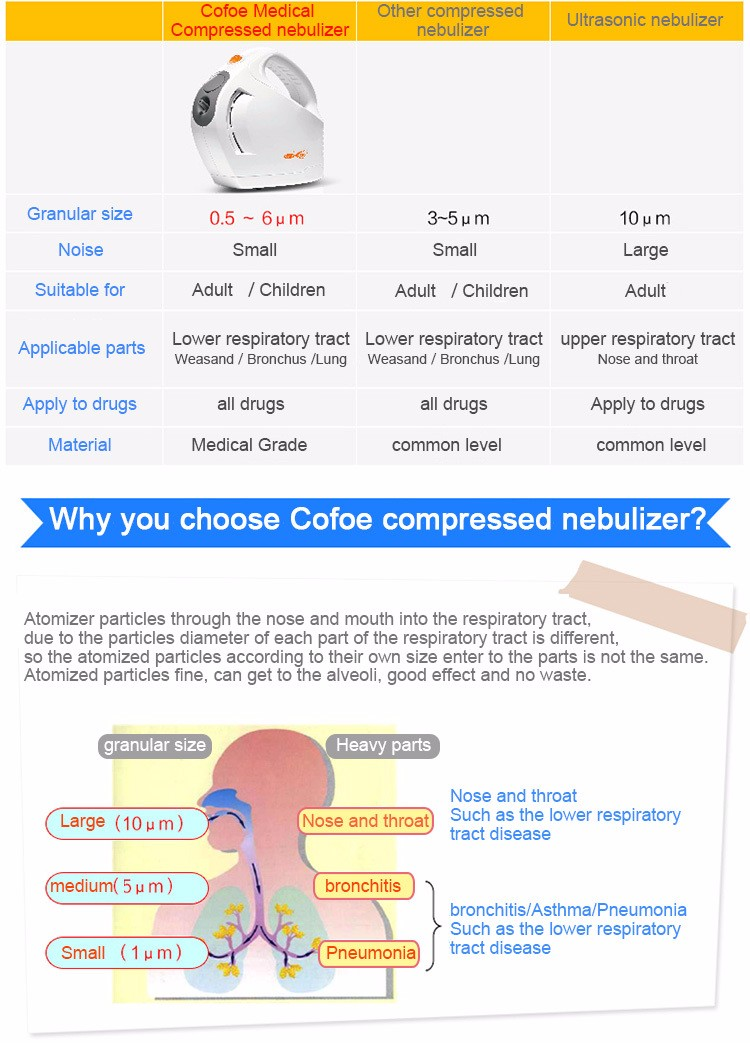 Cofoe Medical and home children and elderly adults health care air compression therapy nebulizer  Cofoe Medical and home children and elderly adults health care air compression therapy nebulizer