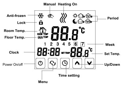 4 Pieces TGT70 EP Digital Thermostat Weekly Programmable