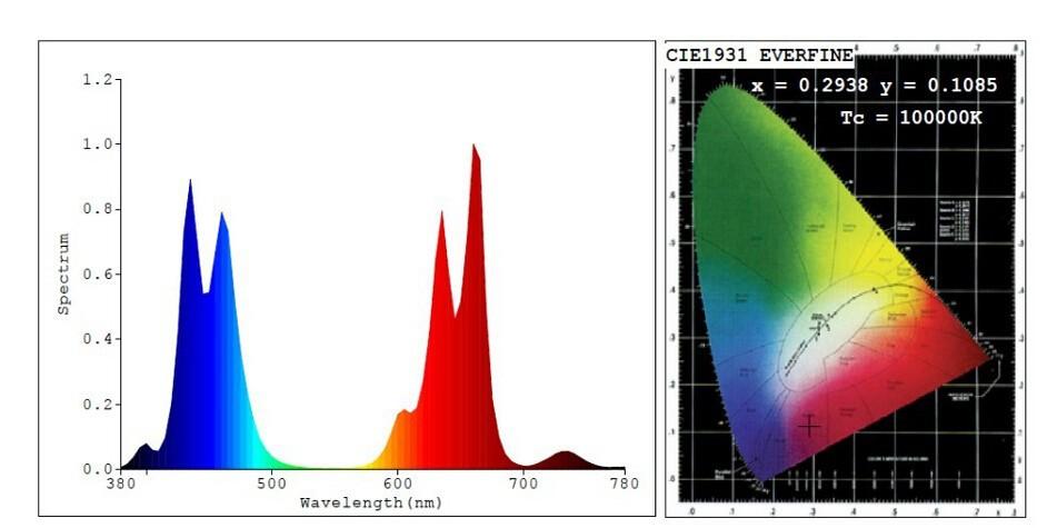 7band spectrum