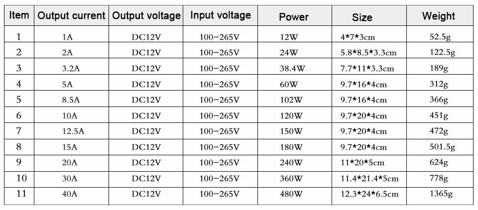 Купить 1 шт. 480 Вт 40A трансформаторы освещения AC 100 В - 265 В в постоянный 12 В преобразователь питания адаптер драйвер для из светодиодов полосы импульсный источник питания