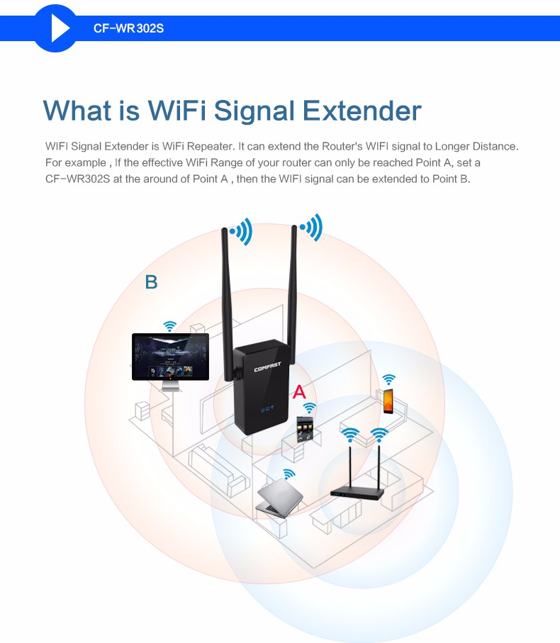 COMFAST Wireless Repeater 300M Network Router WiFi Signal ...