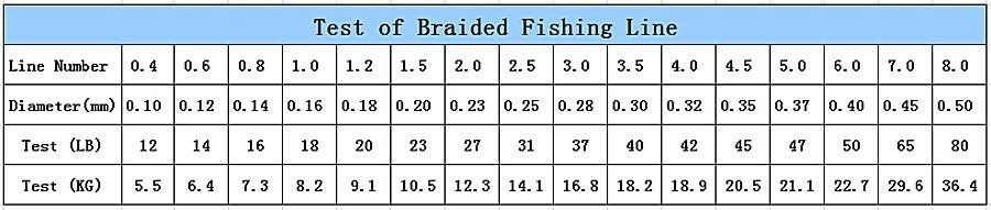 таблица размер шнура для рыбалки
