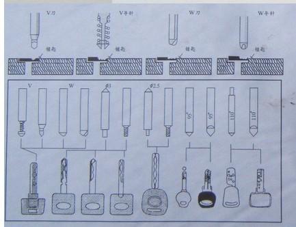 Achetez en gros verrouillage outils de crochetage en ligne - Outil de crochetage ...