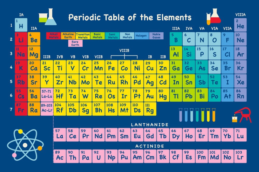 Periodic table of the elements poster family silk wall for 1 20 elements in periodic table
