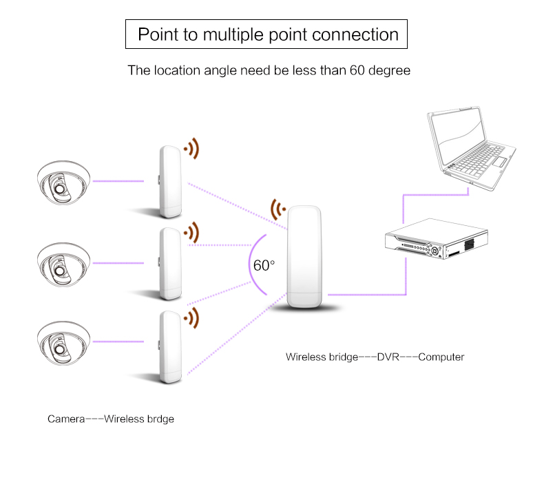 Awesome Kuwfi 300Mbps High Power Wireless Access Point 5 8G Outdoor Cpe 3Km Wiring Database Gramgelartorg