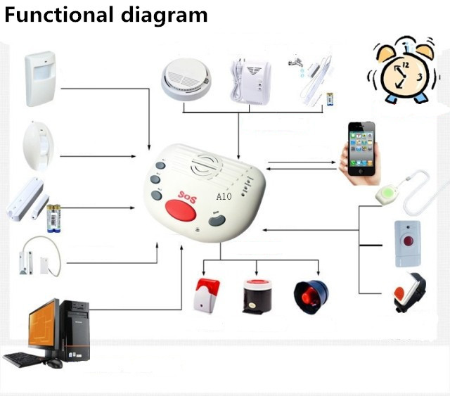 Free shipping GSM Elderly Guardian, Senior Guarder,Emergency Call, SOS Panic Button KING PIGEON (A10)(China (Mainland))