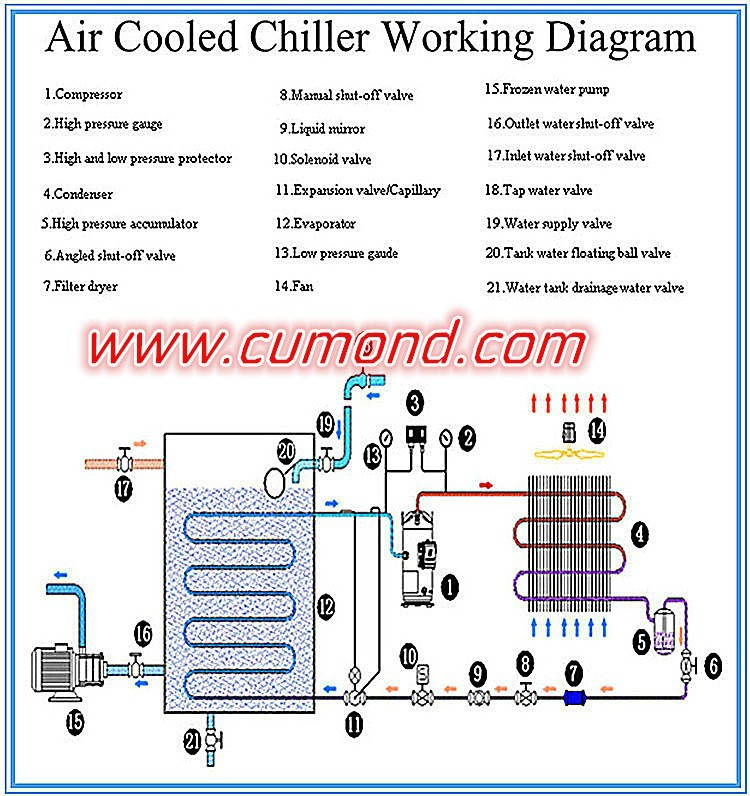 industrial chillers wiring diagrams air cooled working principle of air cooled    chiller     air cooled working principle of air cooled    chiller