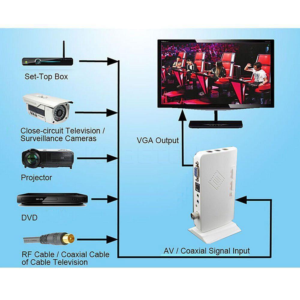 image for Full-HD Smart TV Box External LCD CRT VGA External TV Tuner PC BOX Rec