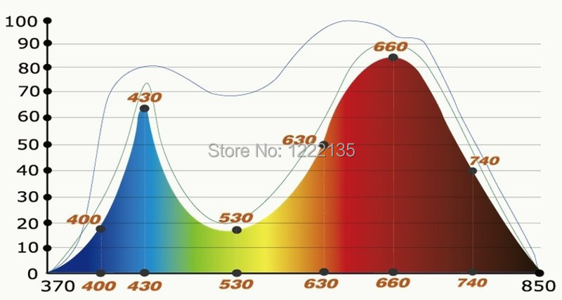 Solar simulator spectrum