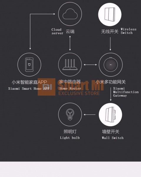 image for In Stock! 2016 Xiaomi Aqara Smart Light Control ZiGBee Wireless Key An