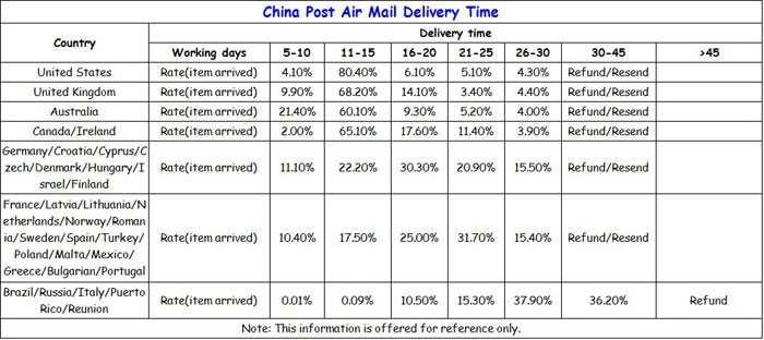 china-post-delivery-time
