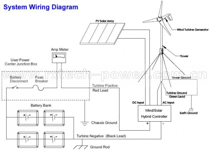 marine wind generator 600w max wind turbine generator for home wind solar hybrid controller ce